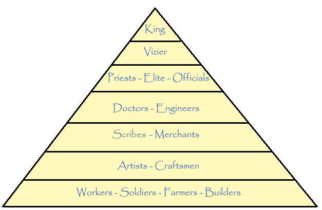a history of the social pyramid in ancient egypt 2 describe some of the social practices of ancient egyptian civilization   civilization, nile, pharaoh, social classes, nobles, chief priests, landowners,  commoners.